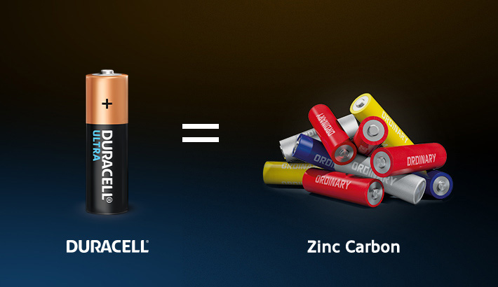Duracell batteries last longer and reduce the usage of Zin Carbon when compared to ordinary batteries