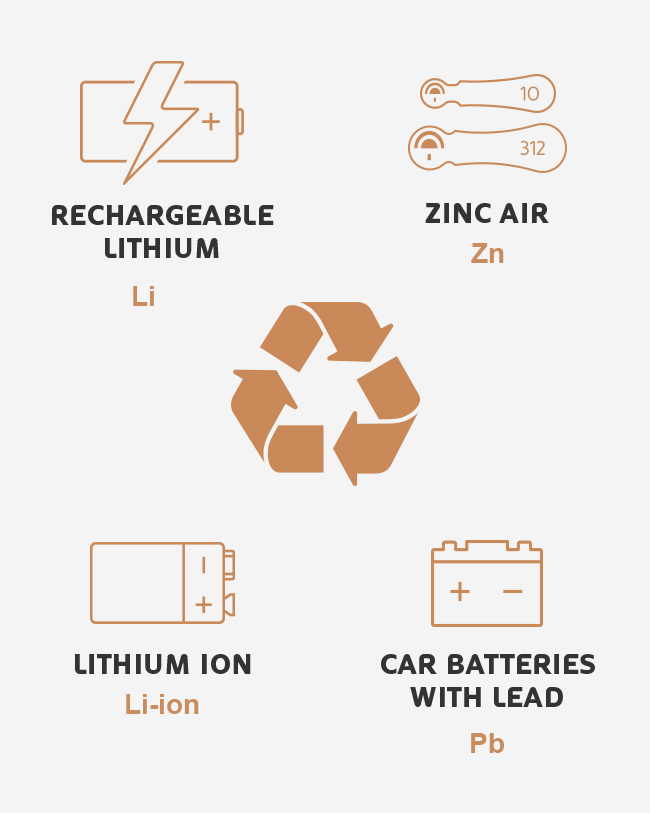 Recycling Batteries with other chemistries, Lithium, Lithium Ion, Zinc and Lead